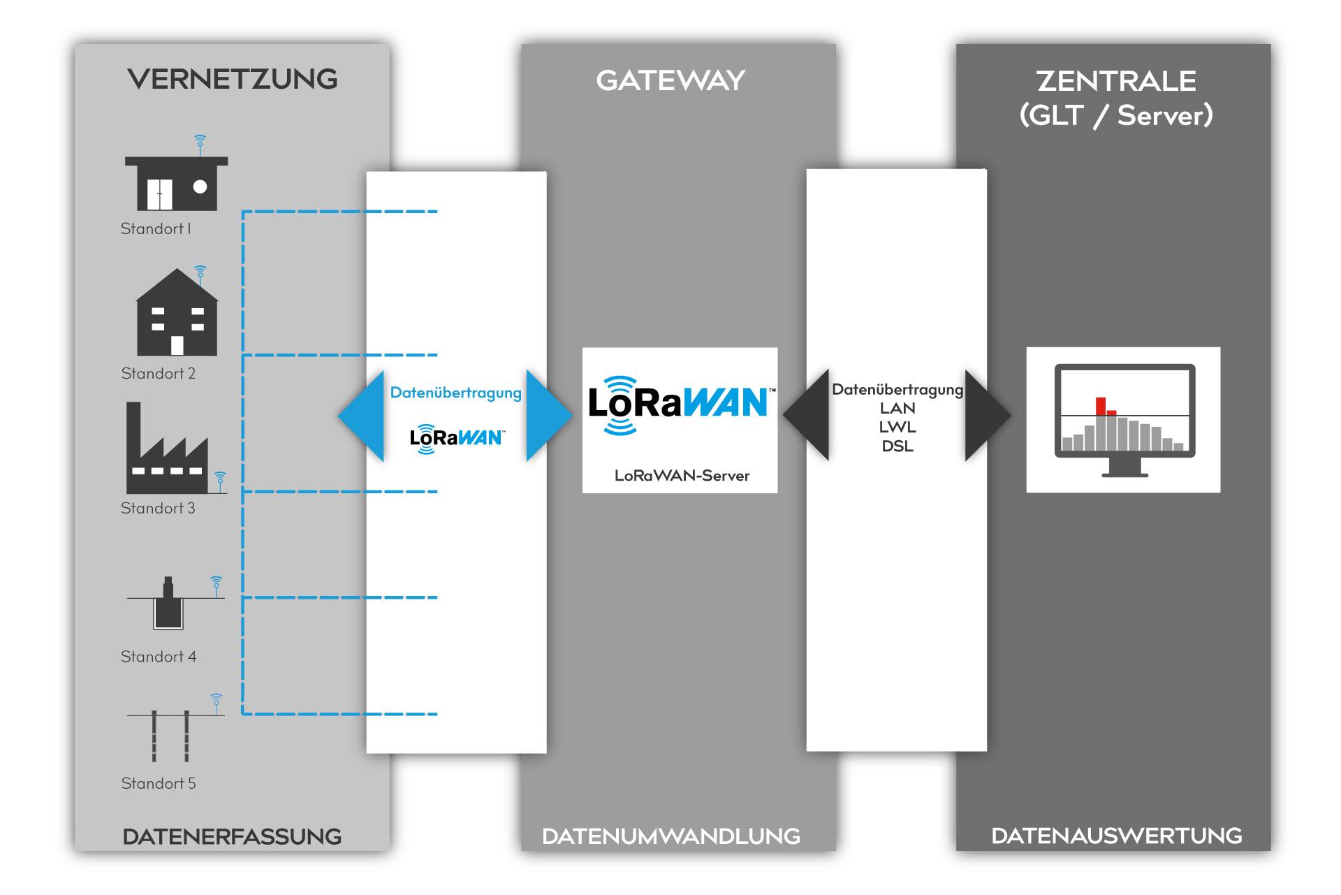 Daten-erfassung-umwandlung-auswertung-LoraWAN